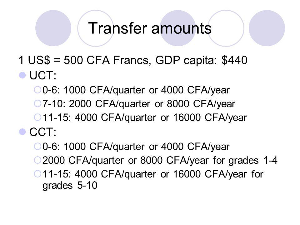Transfer amounts 1 US$ = 500 CFA Francs, GDP capita: $440 UCT:  0-6: 1000 CFA/quarter or 4000 CFA/year  7-10: 2000 CFA/quarter or 8000 CFA/year  11-15: 4000 CFA/quarter or 16000 CFA/year CCT:  0-6: 1000 CFA/quarter or 4000 CFA/year  2000 CFA/quarter or 8000 CFA/year for grades 1-4  11-15: 4000 CFA/quarter or 16000 CFA/year for grades 5-10
