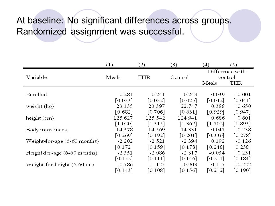 At baseline: No significant differences across groups. Randomized assignment was successful.