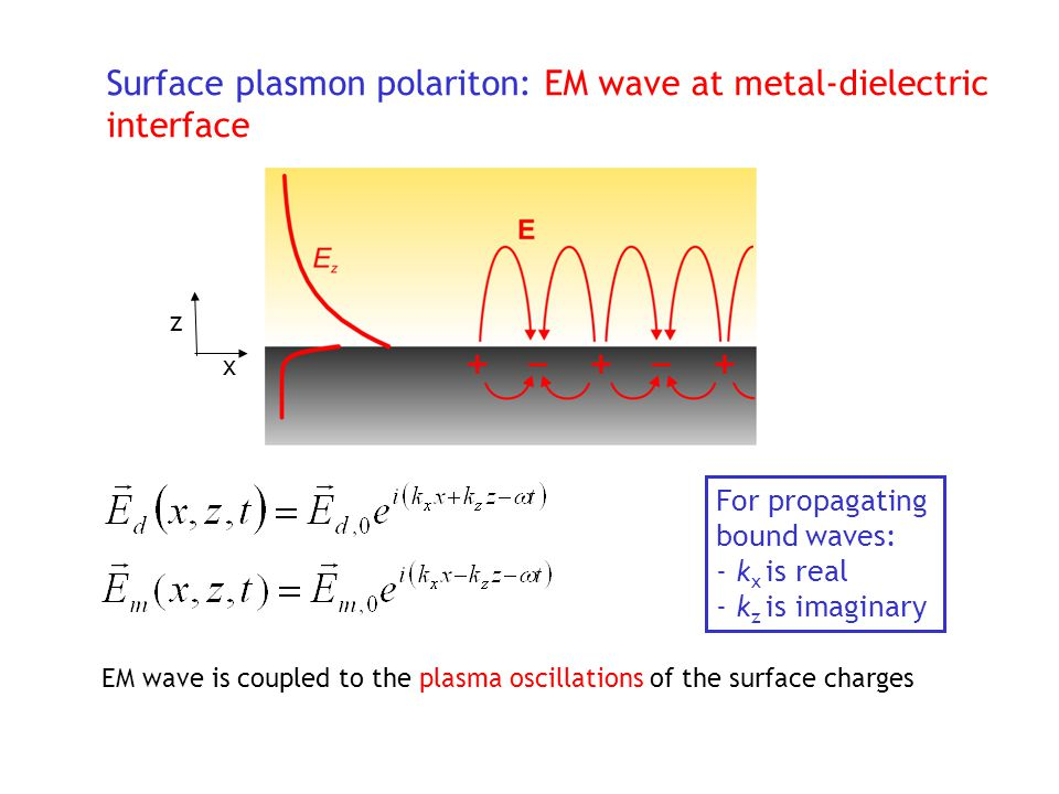 Surface plasmon polariton: EM wave at metal-dielectric interface EM wave is coupled to the plasma oscillations of the surface charges For propagating