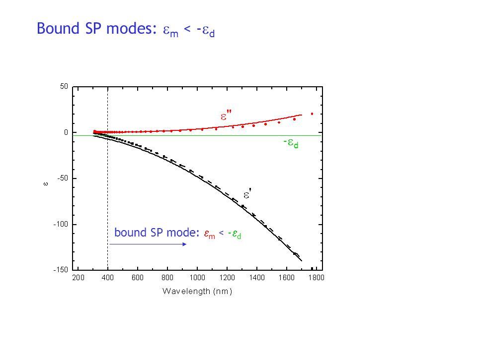  pp Re k x real k x real k z imaginary k x real k z real k x imaginary k z Bound modes Radiative modes Quasi-bound modes Surface plasmon dispersion relation: Dielectric:  d Metal:  m =  m +  m x z  m > 0)  d <  m < 0) (  m <  d )