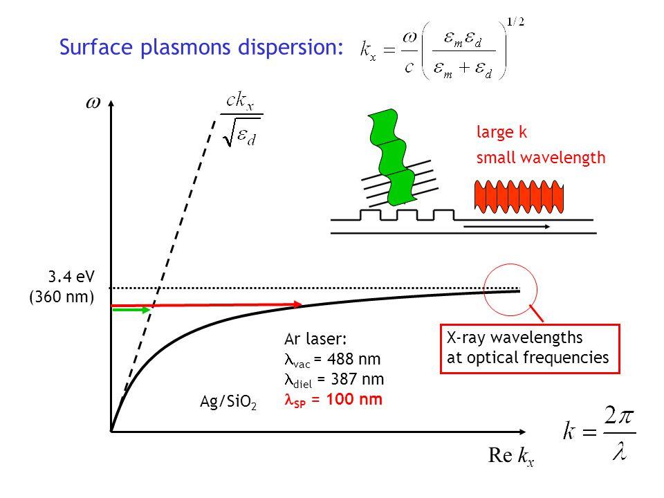Surface plasmon dispersion for thin films Drude model ε 1 (ω)=1-(ω p /ω) 2 Two modes appear L-L- L - (symm) Thinner film: Shorter SP wavelength Example: HeNe = 633 nm SP = 60 nm L + (asymm) Propagation lengths: cm !!.
