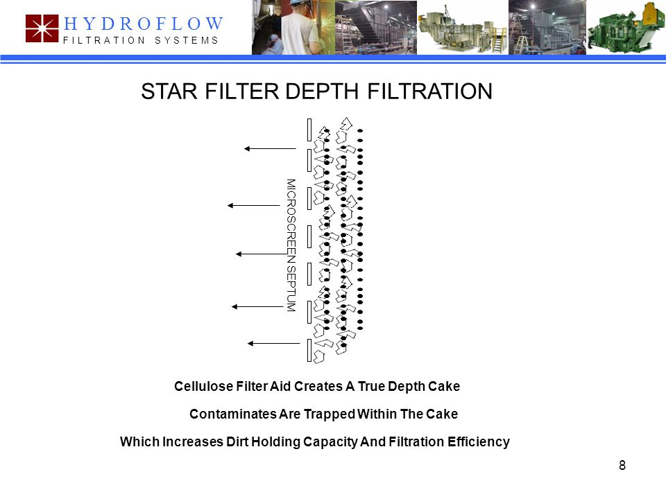 8 Hydroflow Filtration Systems F I L T R A T I O N S Y S T E M S HYDROFLOW Contaminates Are Trapped Within The Cake Cellulose Filter Aid Creates A True Depth Cake Which Increases Dirt Holding Capacity And Filtration Efficiency STAR FILTER DEPTH FILTRATION MICROSCREEN SEPTUM