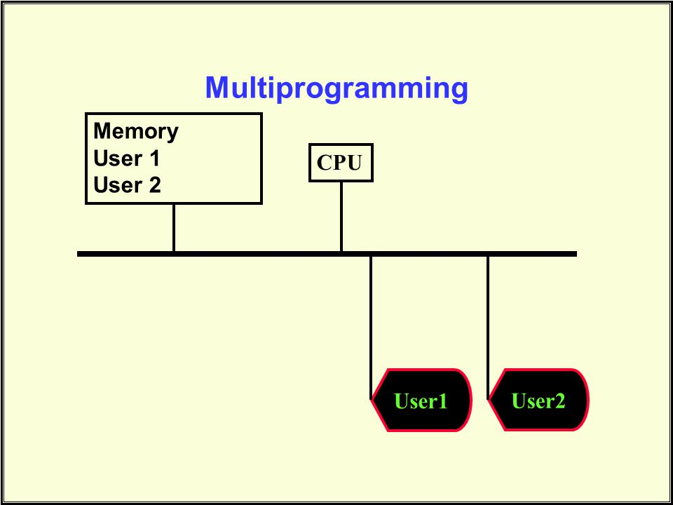 Multiprogramming Memory User 1 User 2 CPU User1 User2