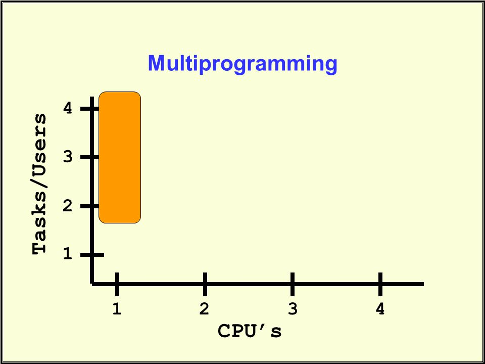 Multiprogramming CPU's Tasks/Users