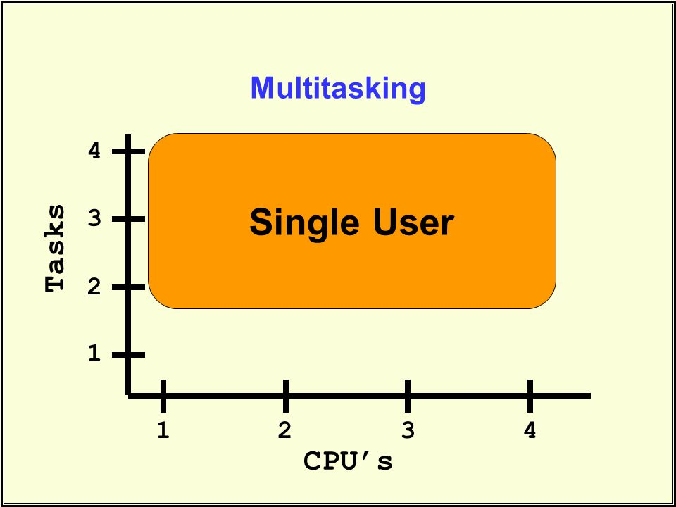 Multitasking CPU's Tasks Single User