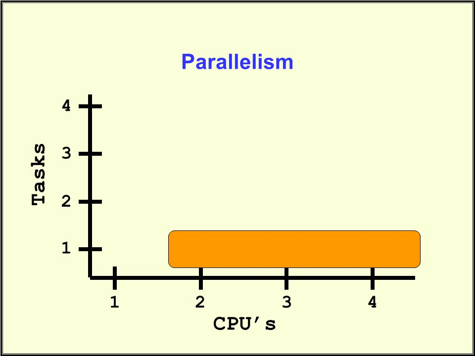 Parallelism CPU's Tasks