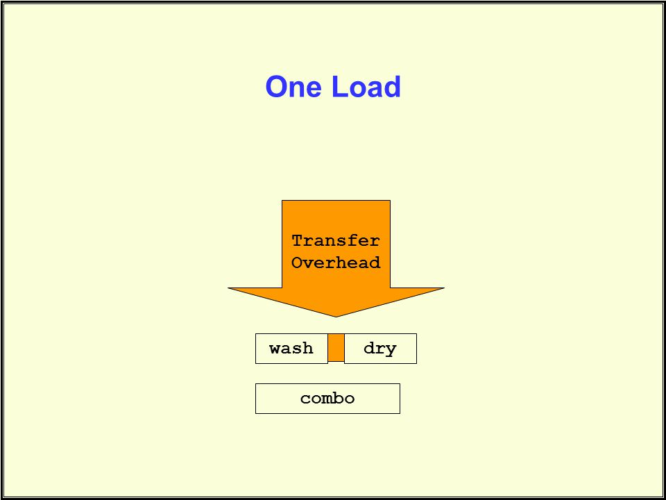 One Load washdry combo Transfer Overhead