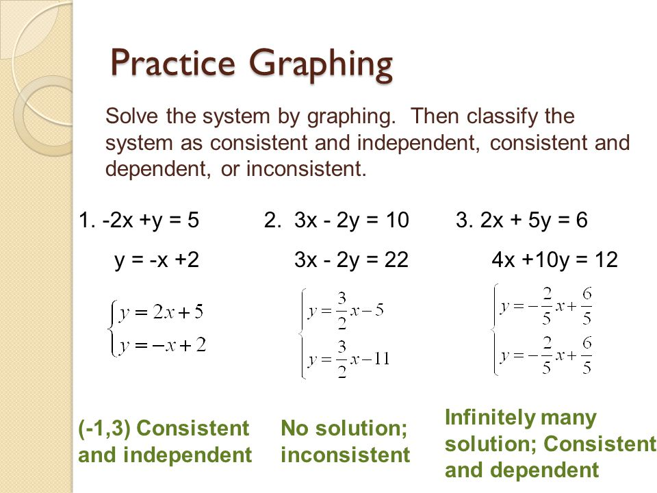 Practice Graphing Solve the system by graphing. Then classify the system as consistent and independent, consistent and dependent, or inconsistent. 1.-