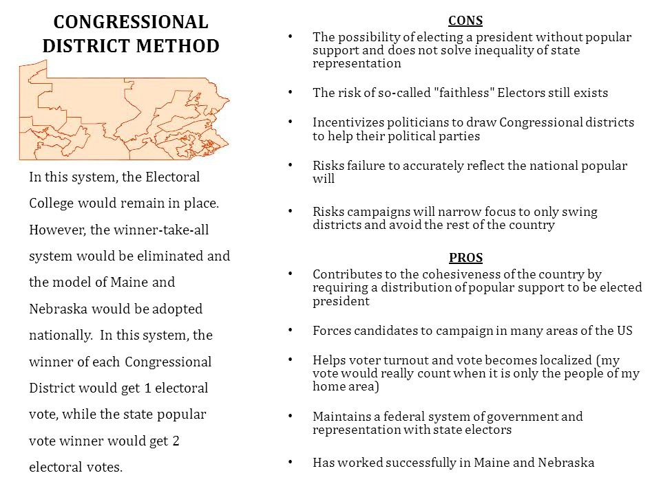CONGRESSIONAL DISTRICT METHOD CONS The possibility of electing a president without popular support and does not solve inequality of state representation The risk of so-called faithless Electors still exists Incentivizes politicians to draw Congressional districts to help their political parties Risks failure to accurately reflect the national popular will Risks campaigns will narrow focus to only swing districts and avoid the rest of the country PROS Contributes to the cohesiveness of the country by requiring a distribution of popular support to be elected president Forces candidates to campaign in many areas of the US Helps voter turnout and vote becomes localized (my vote would really count when it is only the people of my home area) Maintains a federal system of government and representation with state electors Has worked successfully in Maine and Nebraska In this system, the Electoral College would remain in place.