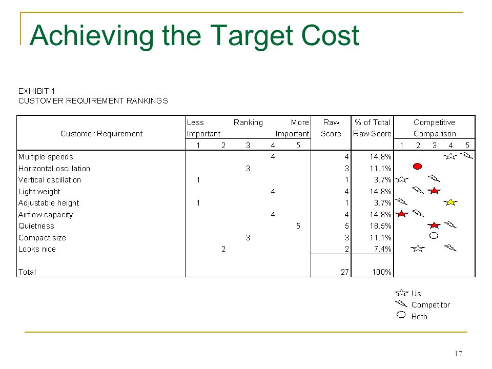 17 Achieving the Target Cost