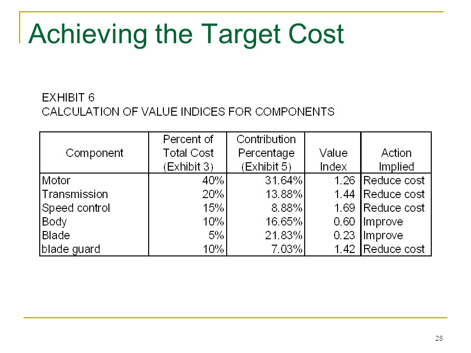 28 Achieving the Target Cost