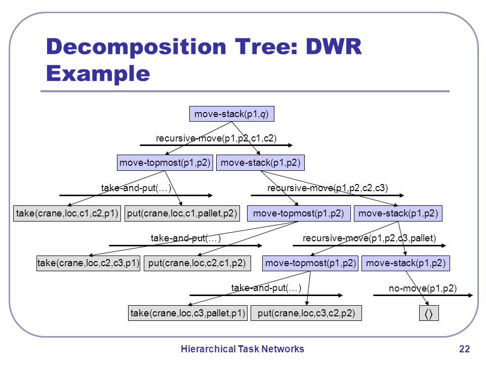 Hierarchical Task Networks 22 Decomposition Tree: DWR Example move-stack(p1,q) move-stack(p1,p2)move-topmost(p1,p2) recursive-move(p1,p2,c1,c2) take(crane,loc,c1,c2,p1)put(crane,loc,c1,pallet,p2) move-stack(p1,p2)move-topmost(p1,p2) take(crane,loc,c2,c3,p1) put(crane,loc,c2,c1,p2) move-stack(p1,p2) move-topmost(p1,p2) take(crane,loc,c3,pallet,p1) put(crane,loc,c3,c2,p2) 〈〉 recursive-move(p1,p2,c2,c3)take-and-put(…) no-move(p1,p2) recursive-move(p1,p2,c3,pallet)take-and-put(…)