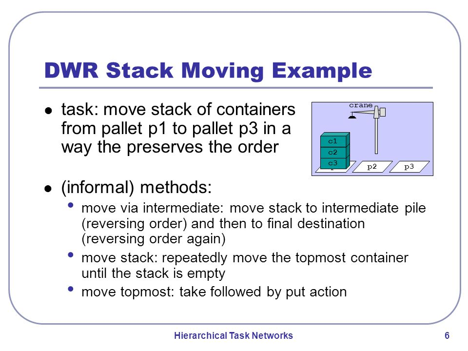 Hierarchical Task Networks 6 DWR Stack Moving Example task: move stack of containers from pallet p1 to pallet p3 in a way the preserves the order (informal) methods: move via intermediate: move stack to intermediate pile (reversing order) and then to final destination (reversing order again) move stack: repeatedly move the topmost container until the stack is empty move topmost: take followed by put action p1 c3 crane p2p3 c2 c1