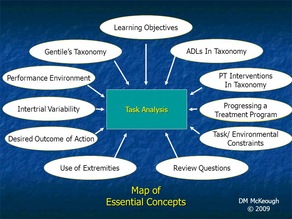 Task Analysis Gentile's Taxonomy Map of Essential Concepts DM McKeough © 2009 Performance Environment Intertrial Variability Task/ Environmental Const