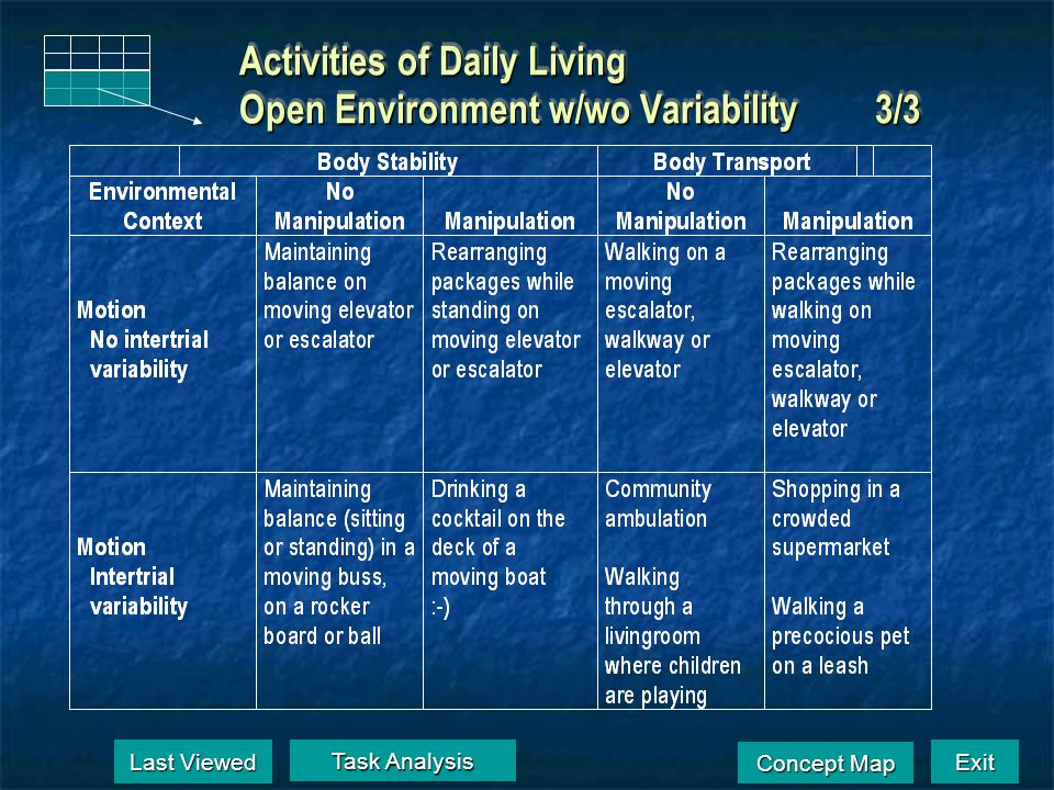 Activities of Daily Living Open Environment w/wo Variability 3/3 Last Viewed Last Viewed Task Analysis Task Analysis Exit Concept Map Concept Map