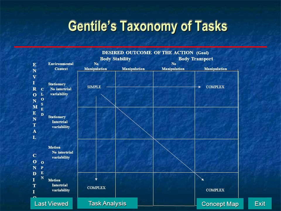 Gentile's Taxonomy of Tasks DESIRED OUTCOME OF THE ACTION (Goal) Body StabilityBody Transport Environmental Context No Manipulation No Manipulation St