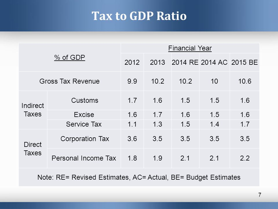 Tax to GDP Ratio 7 % of GDP Financial Year 201220132014 RE2014 AC2015 BE Gross Tax Revenue9.910.2 1010.6 Indirect Taxes Customs1.71.61.5 1.6 Excise1.61.71.61.51.6 Service Tax1.11.31.51.41.7 Direct Taxes Corporation Tax3.63.5 Personal Income Tax1.81.92.1 2.2 Note: RE= Revised Estimates, AC= Actual, BE= Budget Estimates