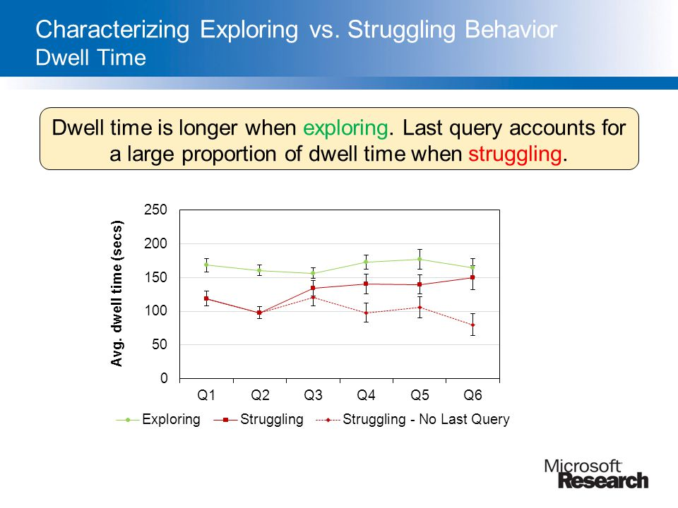 Characterizing Exploring vs. Struggling Behavior Dwell Time Dwell time is longer when exploring. Last query accounts for a large proportion of dwell t