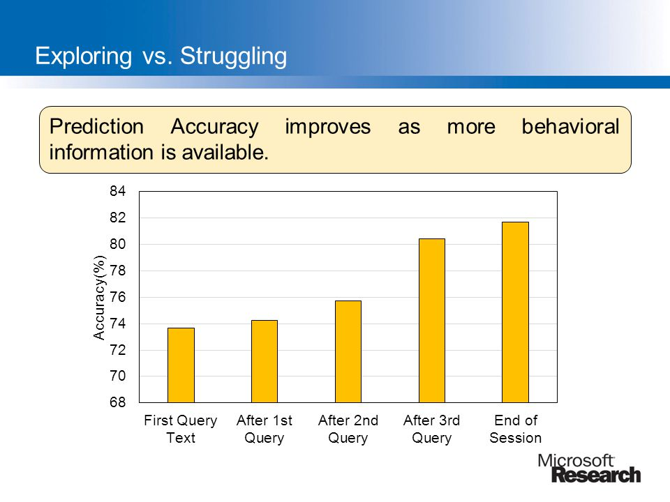 Exploring vs. Struggling Prediction Accuracy improves as more behavioral information is available.