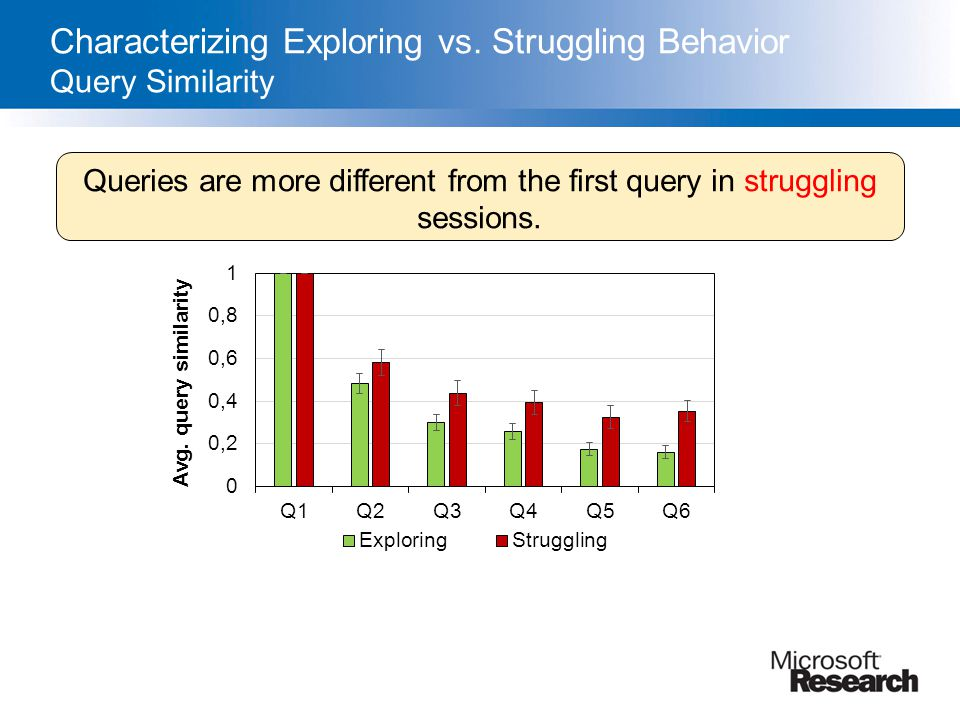 Characterizing Exploring vs. Struggling Behavior Query Similarity Queries are more different from the first query in struggling sessions.