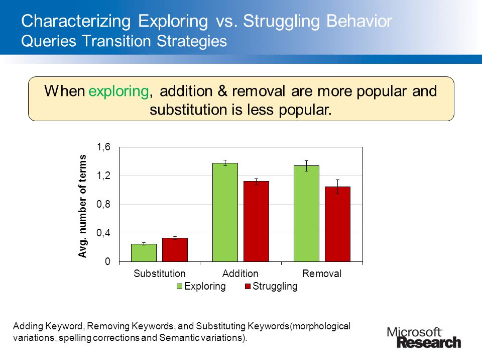 Characterizing Exploring vs. Struggling Behavior Queries Transition Strategies Adding Keyword, Removing Keywords, and Substituting Keywords(morphologi