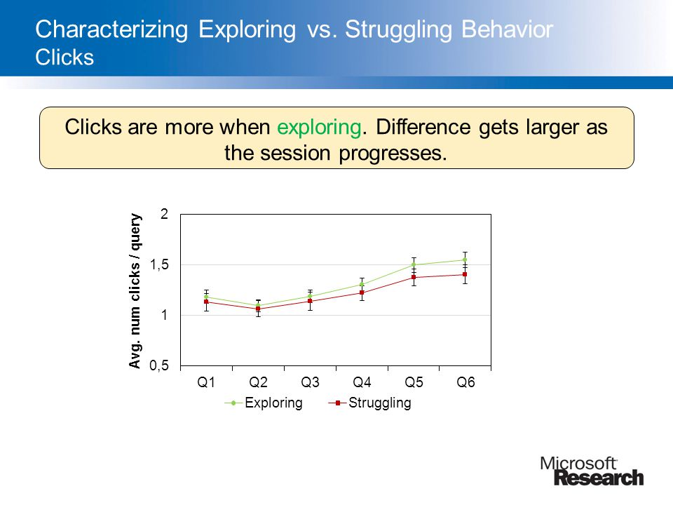 Characterizing Exploring vs. Struggling Behavior Clicks Clicks are more when exploring. Difference gets larger as the session progresses.