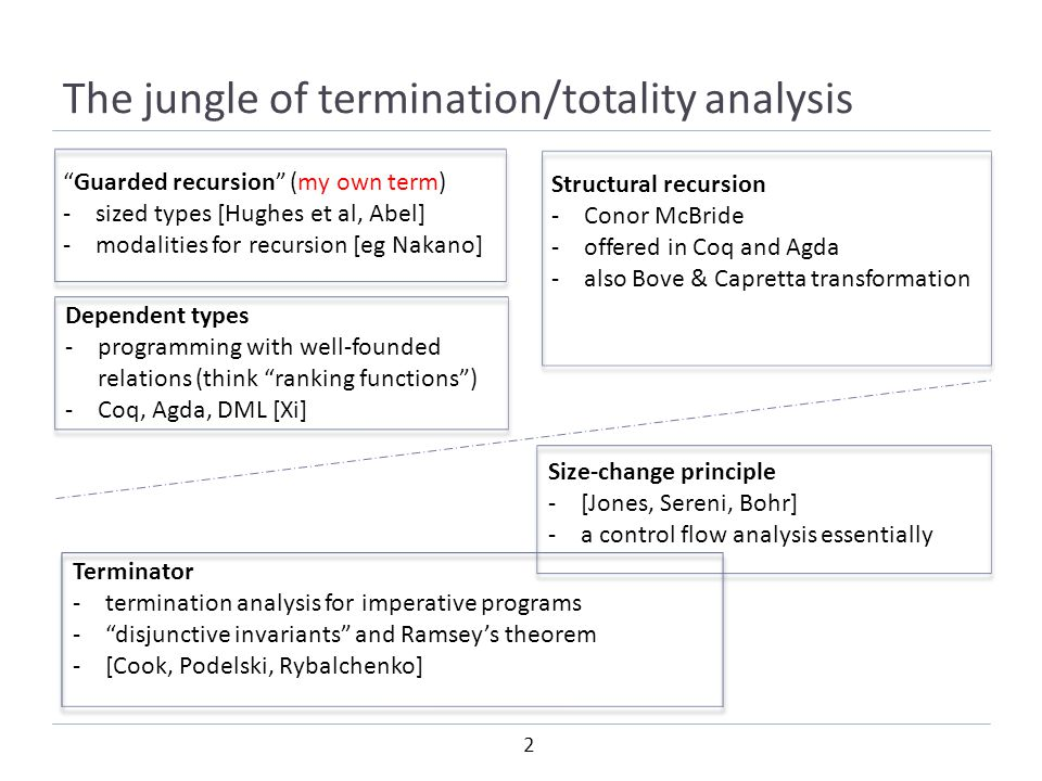 2 The jungle of termination/totality analysis Guarded recursion (my own term) -sized types [Hughes et al, Abel] -modalities for recursion [eg Nakano] Structural recursion -Conor McBride -offered in Coq and Agda -also Bove & Capretta transformation Dependent types -programming with well-founded relations (think ranking functions ) -Coq, Agda, DML [Xi] Terminator -termination analysis for imperative programs - disjunctive invariants and Ramsey's theorem -[Cook, Podelski, Rybalchenko] Size-change principle -[Jones, Sereni, Bohr] -a control flow analysis essentially