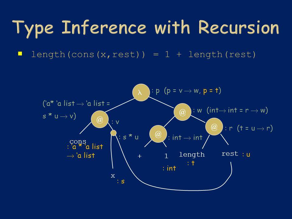  length(cons(x,rest)) = 1 + length(rest) rest x @ length @ cons +1 @ @ : t : 'a * 'a list  'a list : s : u : int : s * u : r (t = u  r) : int  int : w (int  int = r  w) ('a* 'a list  'a list = s * u  v) : v : p (p = v  w, p = t)