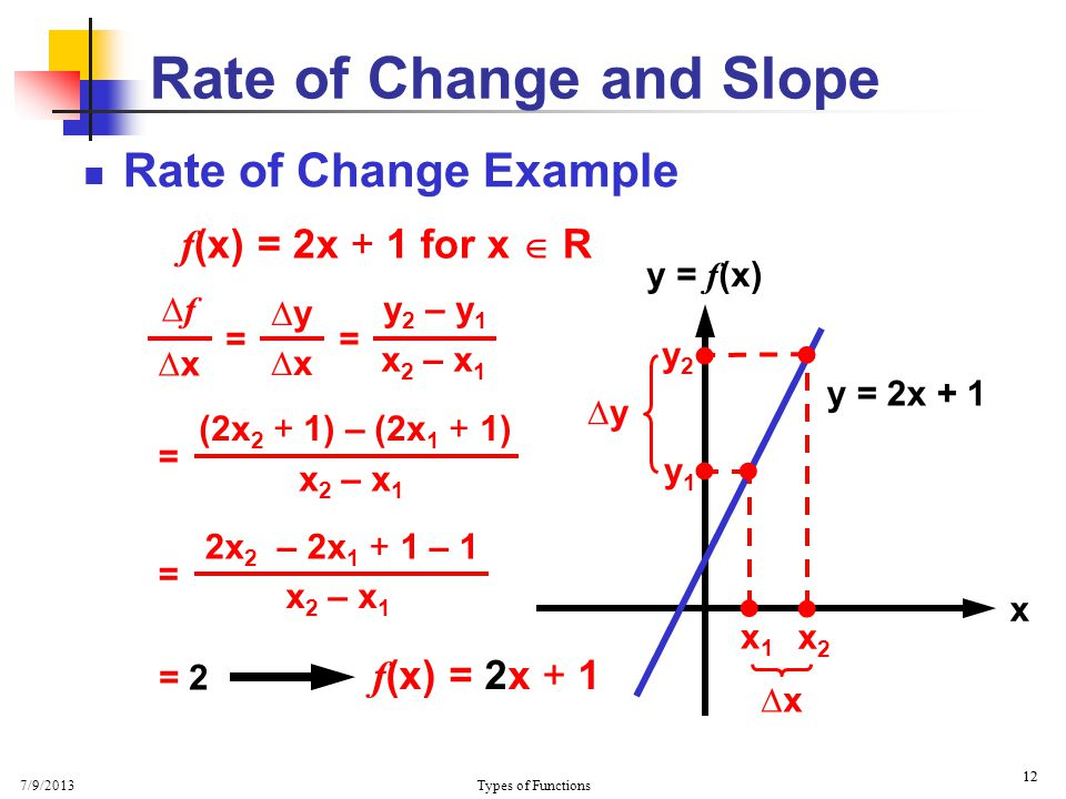 7/9/2013 Types of Functions 12 Rate of Change and Slope Rate of Change Example x y = f (x) y = 2x + 1   x1x1 x2x2   y1y1 y2y2 ∆x ∆y y 2 – y 1 x 2