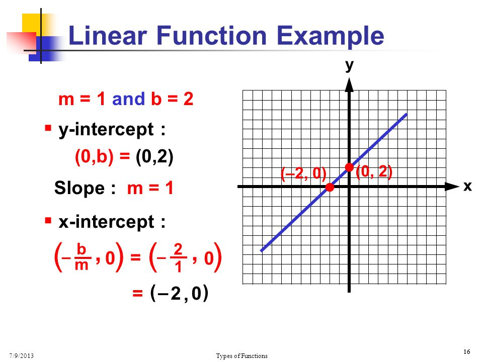 7/9/2013 Types of Functions 16  y-intercept : (0,b) = (0,2) Slope : m = 1  x-intercept : x y Linear Function Example  (0, 2)  (–2, 0) ( ), b m – 0