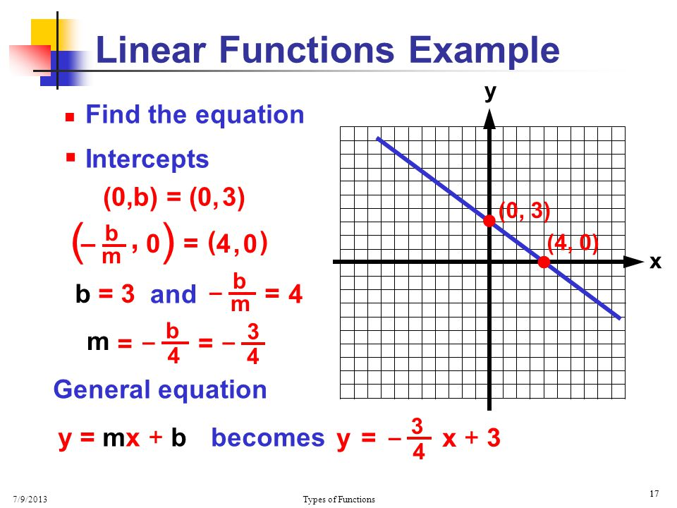 7/9/2013 Types of Functions 17 x y Find the equation  Intercepts (0,b) = (0, 3) Linear Functions Example  = ( ) 4, 04, 0 (4, 0)  b = 3 b m – = 4 an