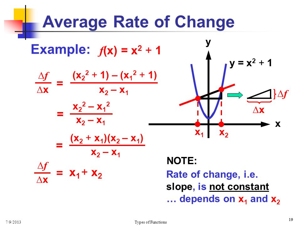 7/9/2013 Types of Functions 19 Average Rate of Change Example: f (x) = x 2 + 1 y x  y = x 2 + 1  x1x1 x2x2 ∆f∆f ∆x ∆f∆f (x 2 2 + 1) – (x 1 2 + 1) x