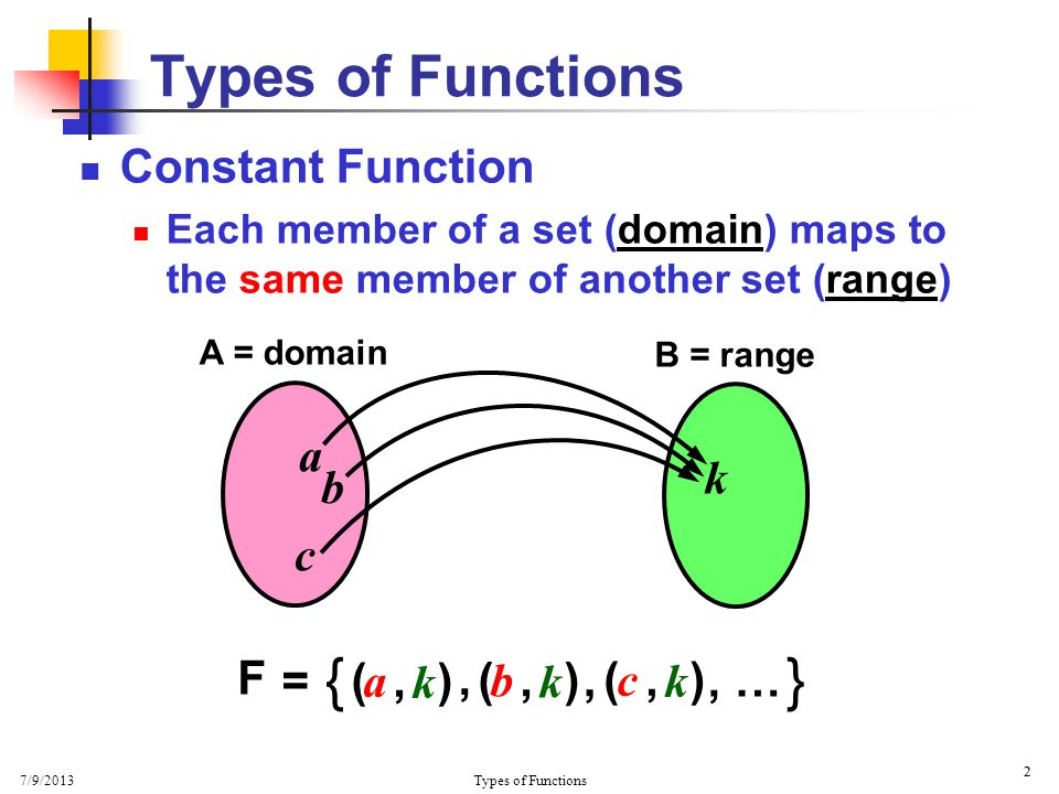 7/9/2013 Types of Functions 13 Rate of Change We now have ∆ f = ∆y = 2 ∆x Change in f (x) is twice the change in x … Rate of Change and Slope ∆f∆f ∆x ∆y ∆x = = 2 x y = f (x) y = 2x + 1   x1x1 x2x2   y1y1 y2y2 ∆x ∆y   f (x) = 2x + 1 for x  R … at any x