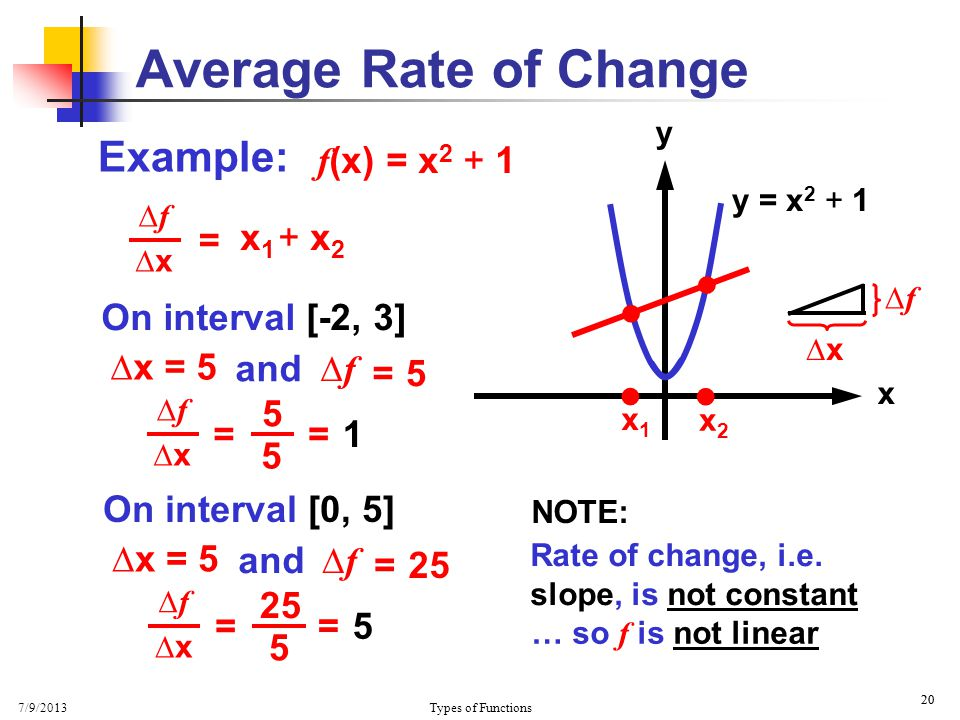 7/9/2013 Types of Functions 20 Average Rate of Change Example: f (x) = x 2 + 1 y x  y = x 2 + 1  x1x1 x2x2 ∆f∆f ∆x   ∆x = 5 5 ∆f∆f = x 1 + x 2 = ∆