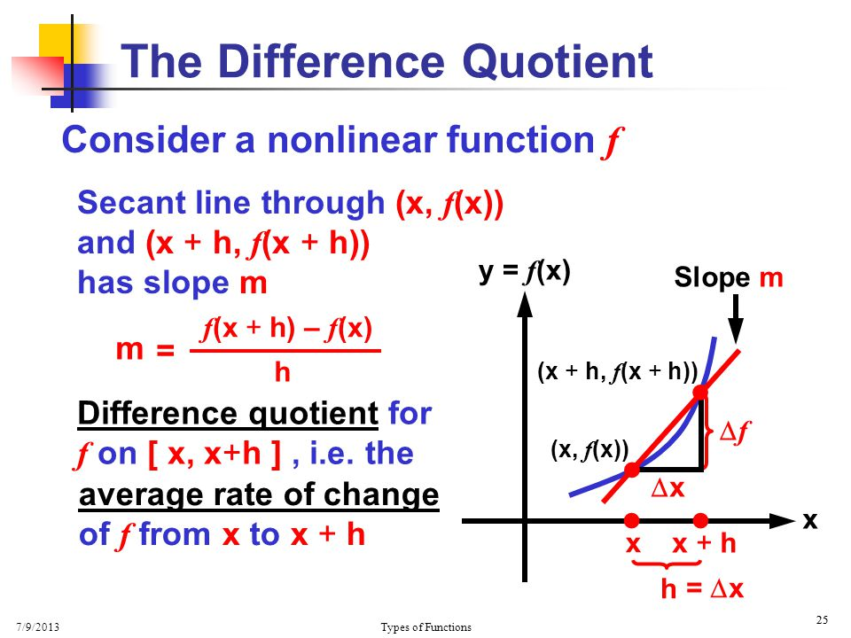 7/9/2013 Types of Functions 25 The Difference Quotient Consider a nonlinear function f Secant line through (x, f (x)) and (x + h, f (x + h)) has slope