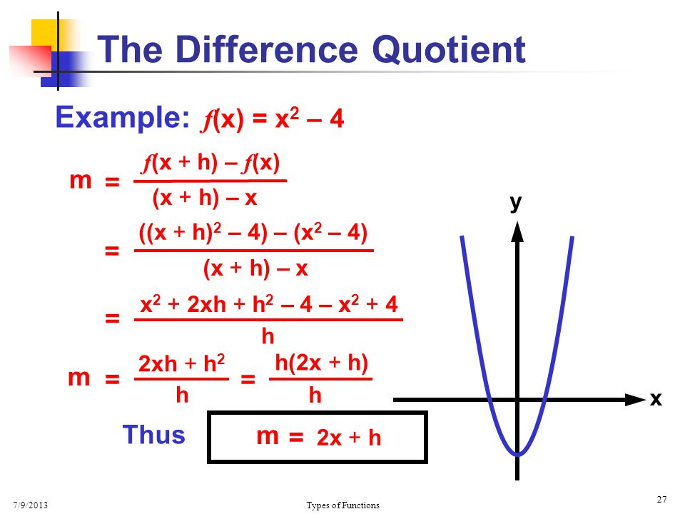 7/9/2013 Types of Functions 27 The Difference Quotient Example: f (x) = x 2 – 4 x y = ((x + h) 2 – 4) – (x 2 – 4) (x + h) – x = x 2 + 2xh + h 2 – 4 –