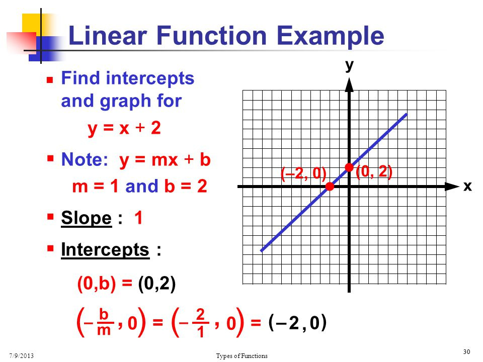 7/9/2013 Types of Functions 30 x y Find intercepts and graph for y = x + 2  Note: y = mx + b m = 1 and b = 2  Slope : 1  Intercepts : (0,b) = (0,2)