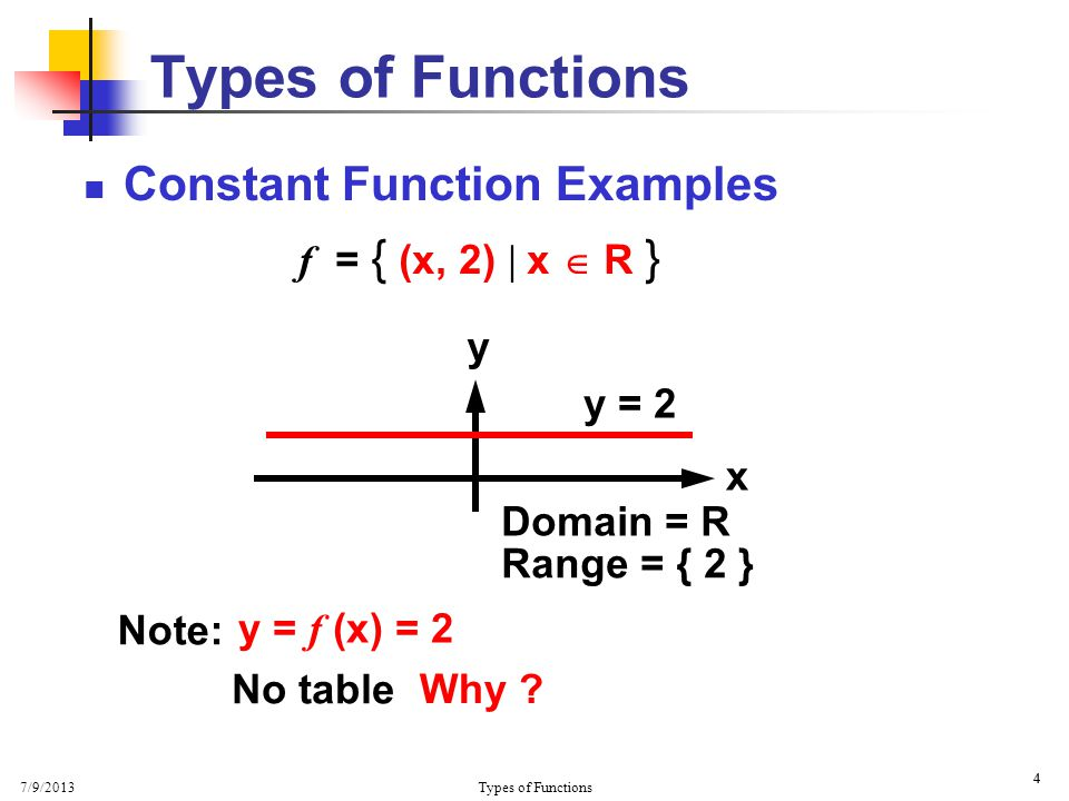 7/9/2013 Types of Functions 15 x y Find intercepts and graph for y = x + 2  Note: y = mx + b m = 1 and b = 2  y-intercept : (0,b) = (0,2) Linear Function Example  (0, 2)