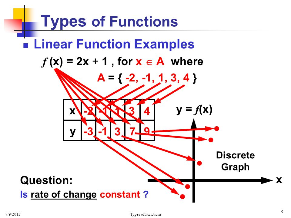7/9/2013 Types of Functions 9 9 Linear Function Examples f (x) = 2x + 1, for x  A where      A = { -2, -1, 1, 3, 4 } -2 x y = f (x) x y 3 4 1 Di