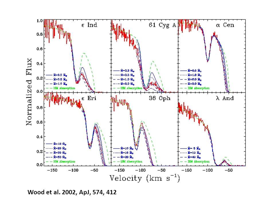 Wood et al. 2002, ApJ, 574, 412