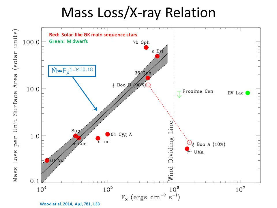Mass Loss/X-ray Relation Red: Solar-like GK main sequence stars Green: M dwarfs ṀF X 1.340.18 Wood et al.