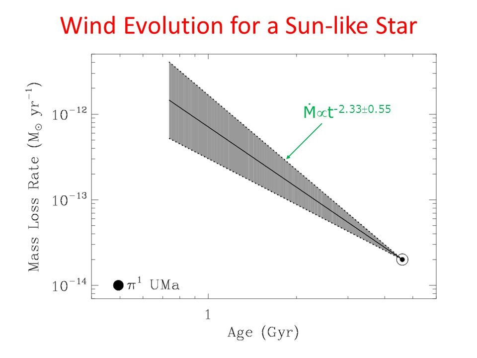 Ṁt -2.330.55 Wind Evolution for a Sun-like Star