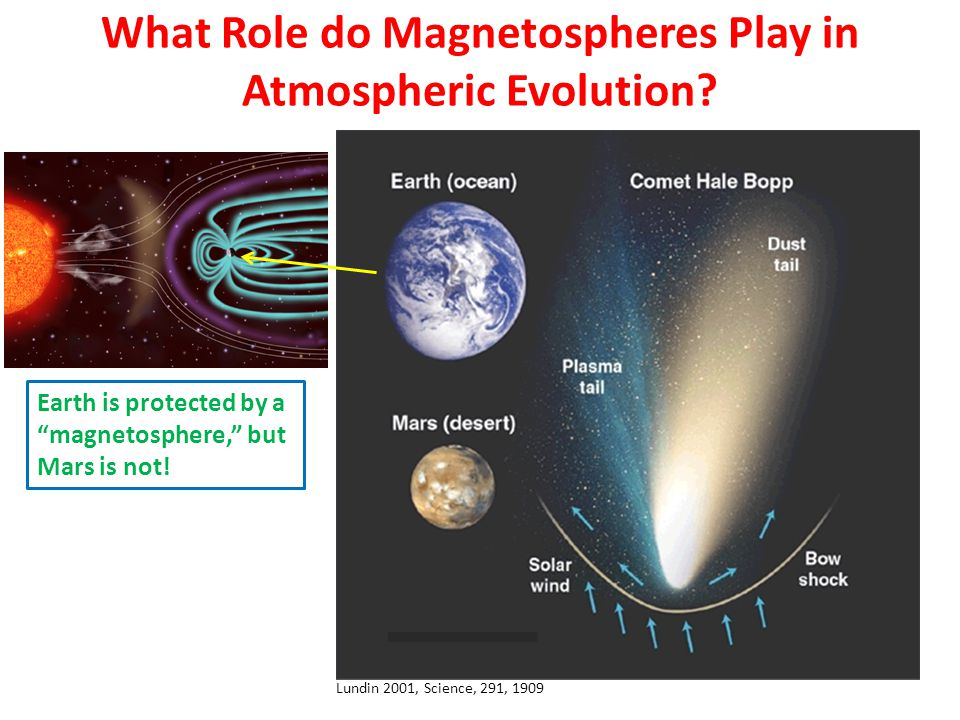Lundin 2001, Science, 291, 1909 What Role do Magnetospheres Play in Atmospheric Evolution.