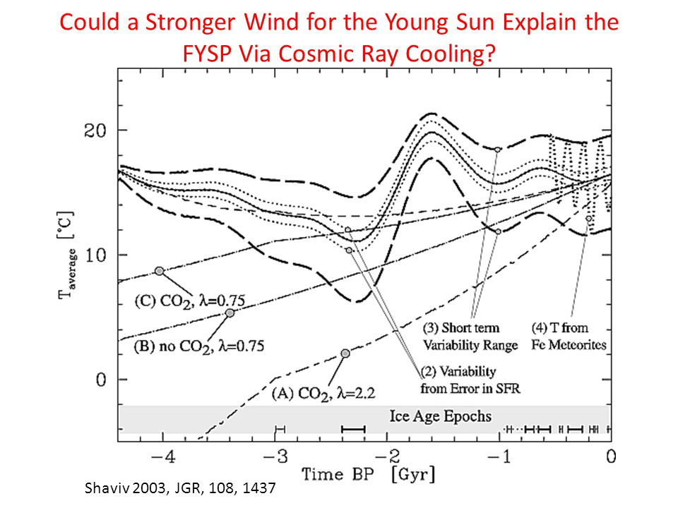 Shaviv 2003, JGR, 108, 1437 Could a Stronger Wind for the Young Sun Explain the FYSP Via Cosmic Ray Cooling