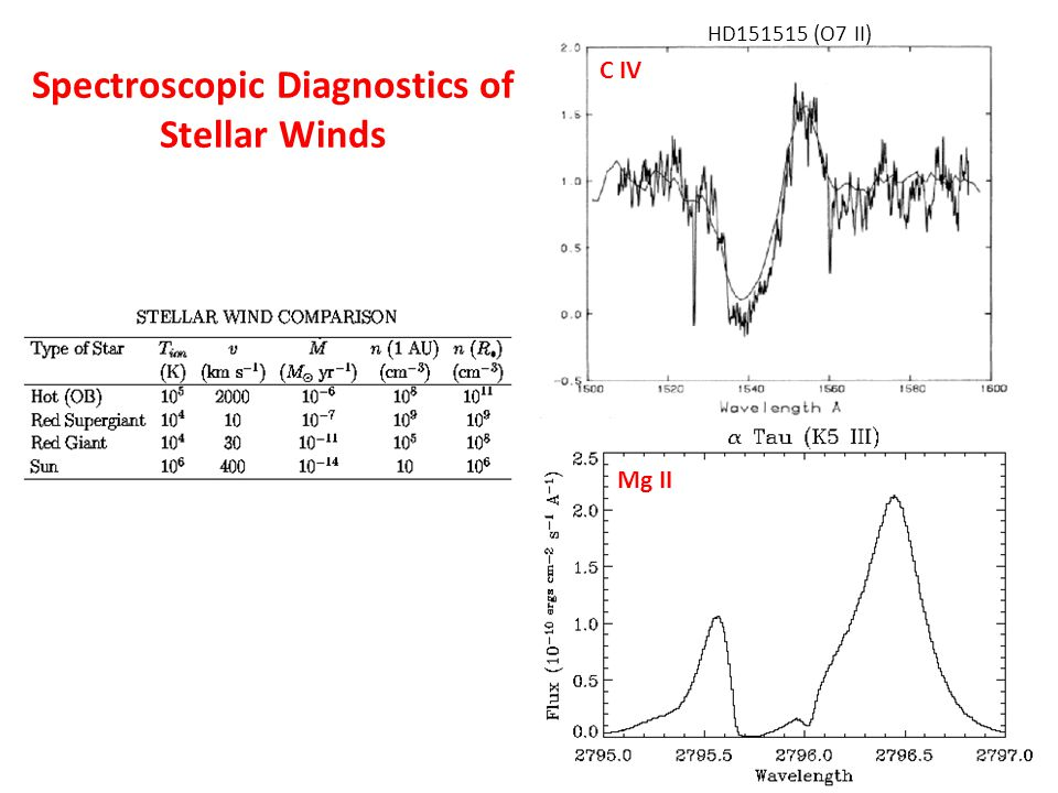 Mg II HD151515 (O7 II) C IV Spectroscopic Diagnostics of Stellar Winds