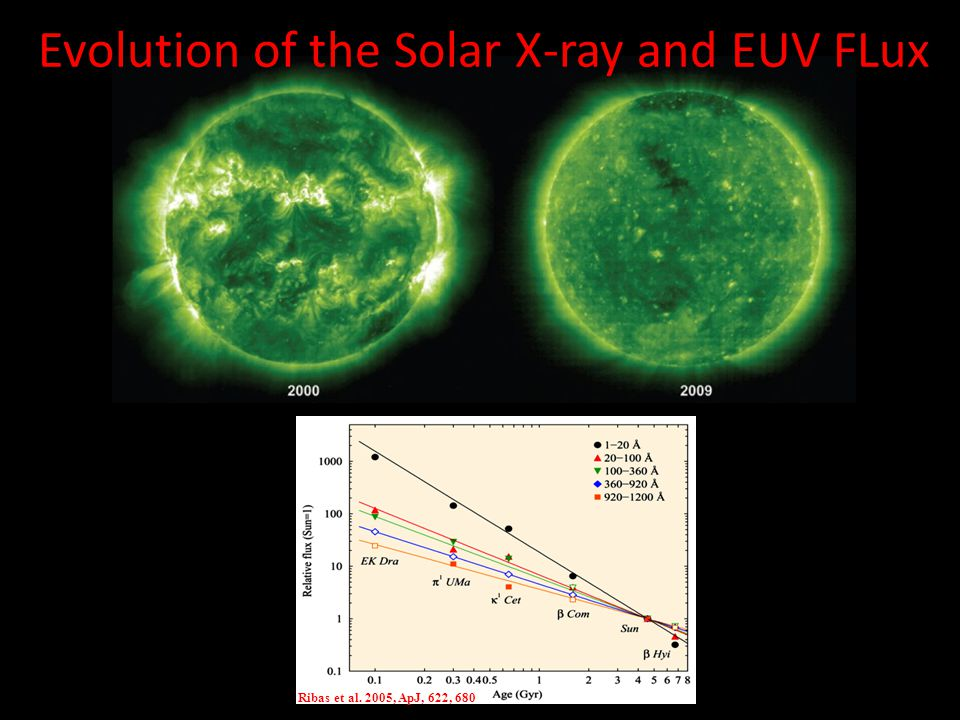 Evolution of the Solar X-ray and EUV FLux Ribas et al. 2005, ApJ, 622, 680