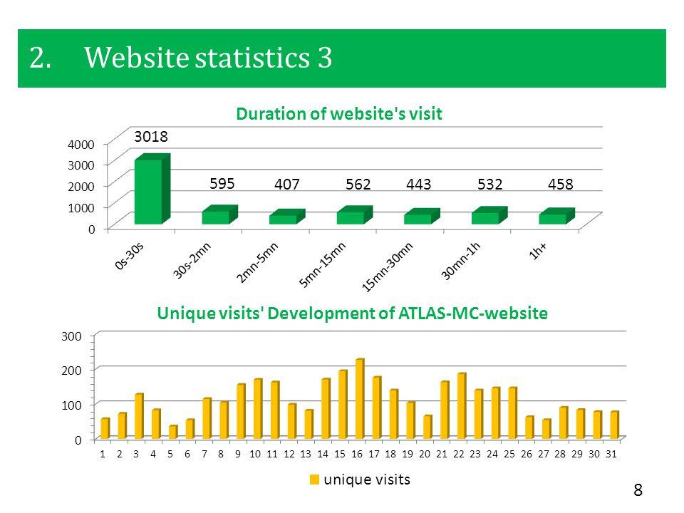 2.Website statistics 3 8