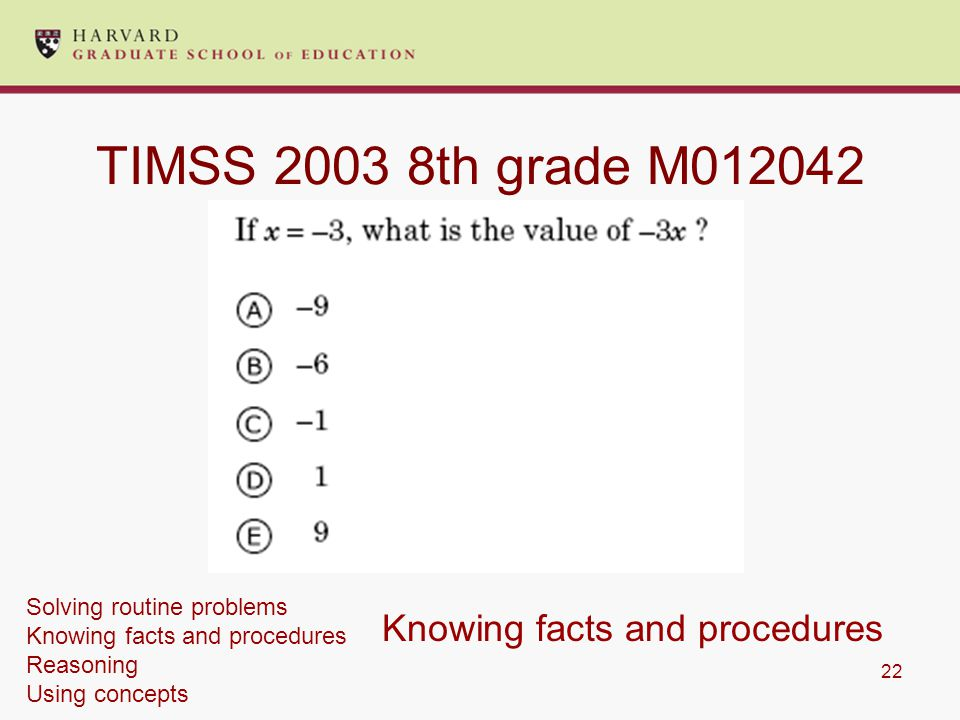 22 TIMSS 2003 8th grade M012042 Knowing facts and procedures Solving routine problems Knowing facts and procedures Reasoning Using concepts