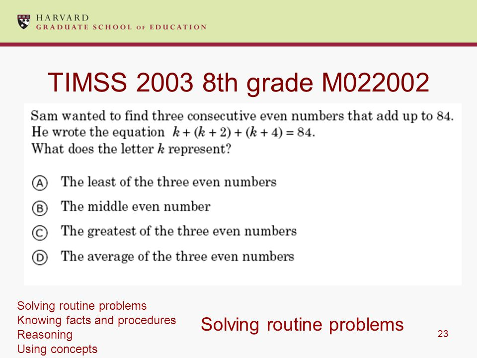 23 TIMSS th grade M Solving routine problems Solving routine problems Knowing facts and procedures Reasoning Using concepts