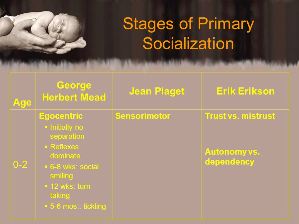 Stages of Primary Socialization Age George Herbert Mead Jean PiagetErik Erikson 0-2 Egocentric  Initially no separation  Reflexes dominate  6-8 wks: social smiling  12 wks: turn taking  5-6 mos.: tickling SensorimotorTrust vs.